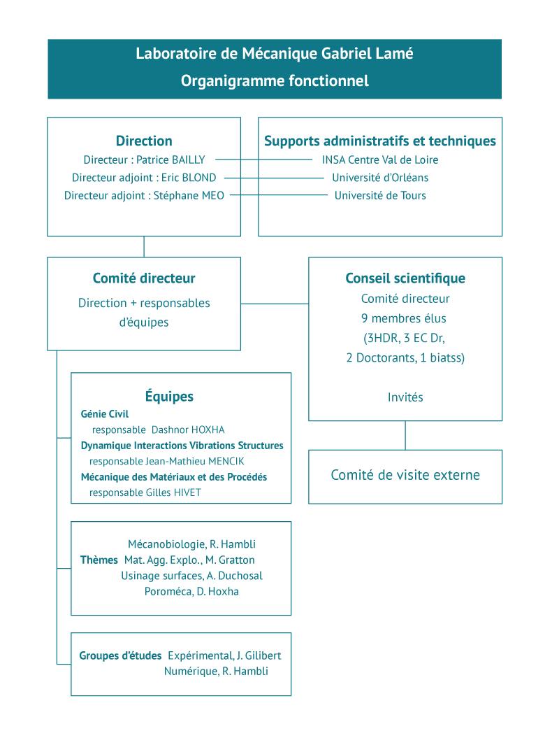 organigramme-laboratoire-mecanique-gabriel-lamé
